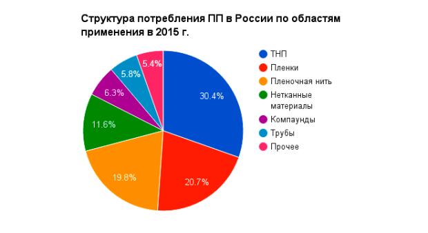 Полипропилен 2016 polipropilen_2016_v_Rossiia_1