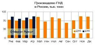 Производство ПНД в России выросло на 15% в январе – апреле 2016 года
