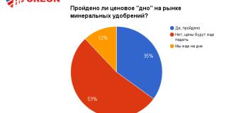 """Конференция """"Минеральные удобрения 2016"""" – итоги!"""