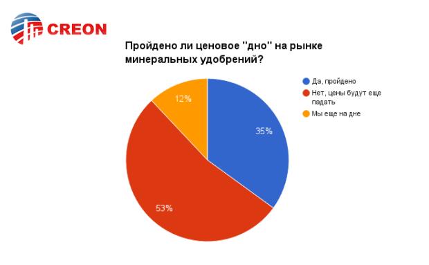 """Конференция """"Минеральные удобрения 2016"""" - итоги!"""