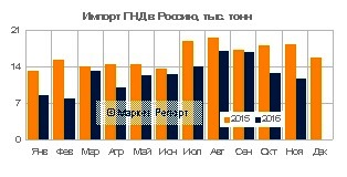 Импорт ПНД в Россию сократился на 22% за 11 месяцев 2016 года