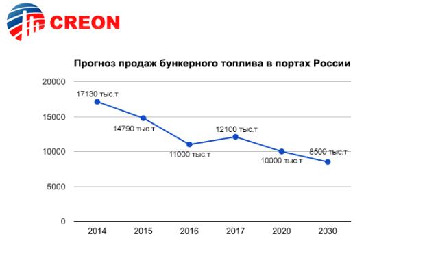 """""""Рынок бункеровки. СПГ как альтернатива 2017"""" - подводим итоги отраслевой конференции"""