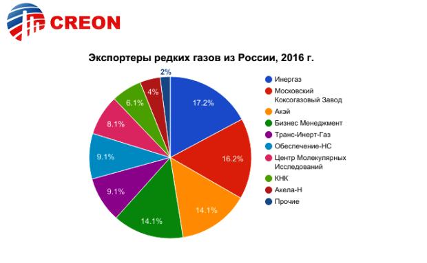 """""""Промышленные газы 2017"""": состояние и прогнозы рынка в России"""