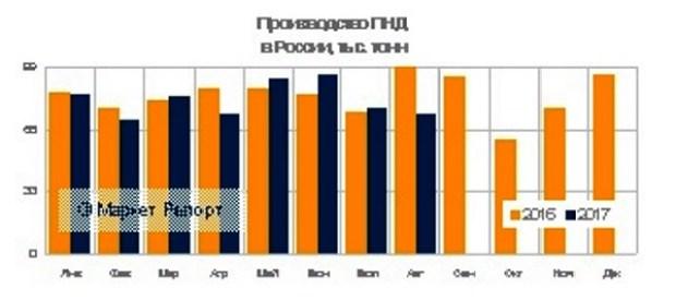 Производство ПНД в России сократилось на 4,3% за восемь месяцев с начала года