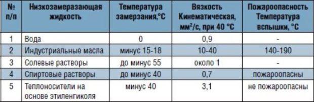 Если оставить за рамками анализа воду (высокая температура кристаллизации и способность расширяться при замерзании не позволяет использовать ее в условиях риска замерзания), то все остальные составы на рынке можно разделить на четыре категории