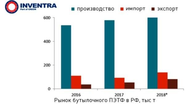 Российский рынок ПЭТФ обсудили 14-15 февраля 2019 года на мероприятиях, организованных силами компании INVENTRA, входящей в Creon Energy. График, прогнозы.