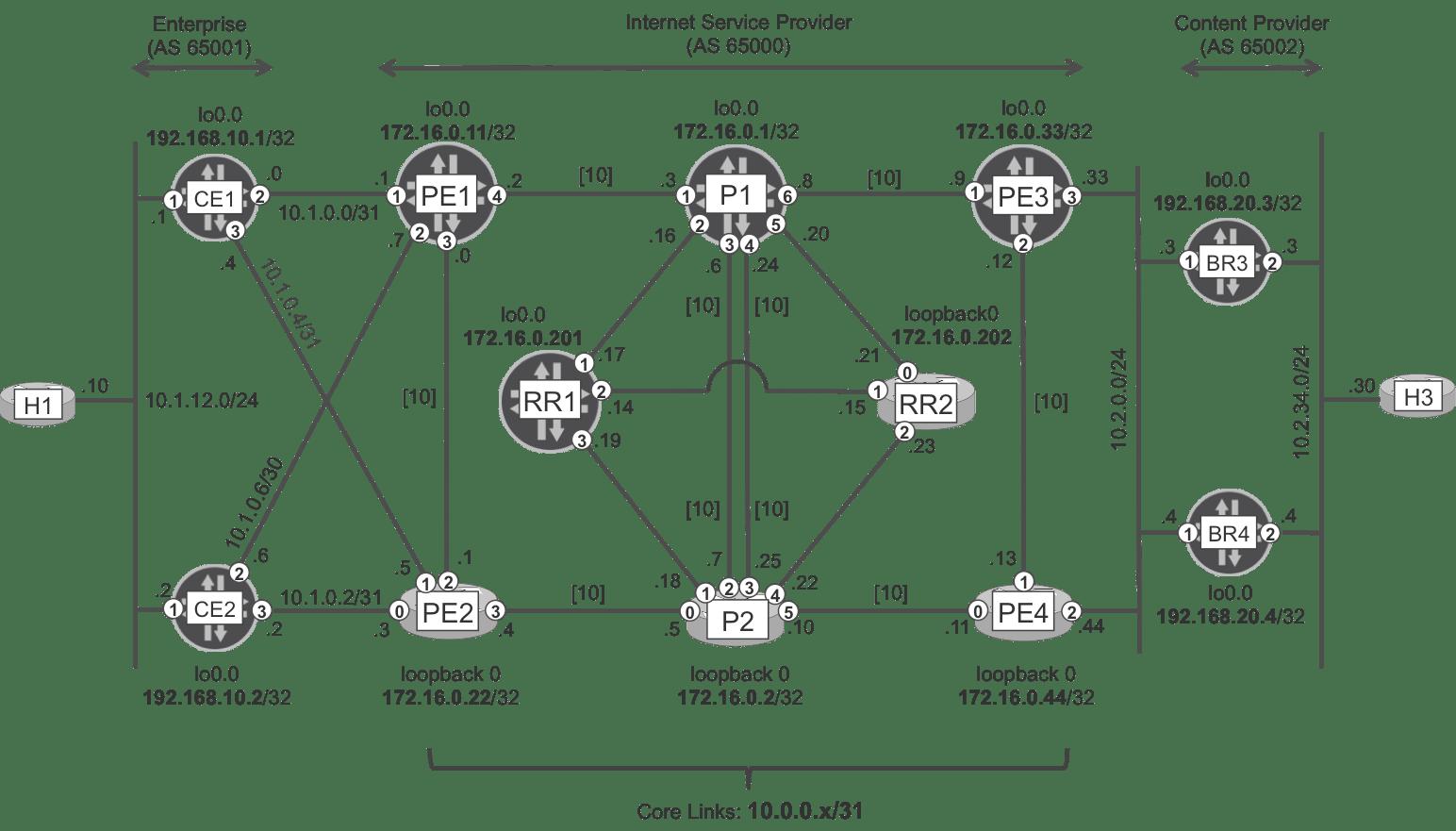 Internet Baseline Without Mpls