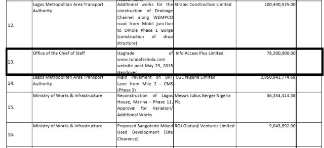 Doc1 Document Shows Former Gov. Fashola Upgraded Personal Site with N78.3