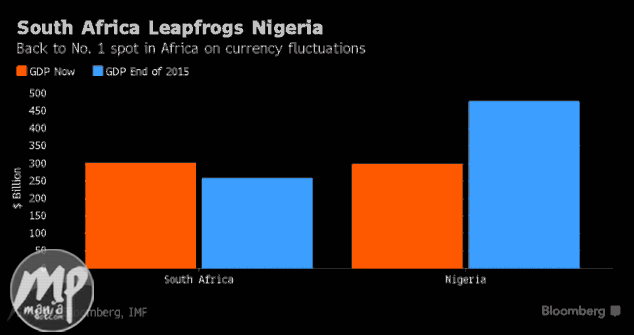 wp-1470913282083-1 Nigeria Overtaken By South Africa as Africa's biggest economy