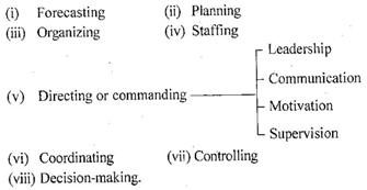 To manage is to forecast and plan to organize to command to coordinate and to control fayol 1916