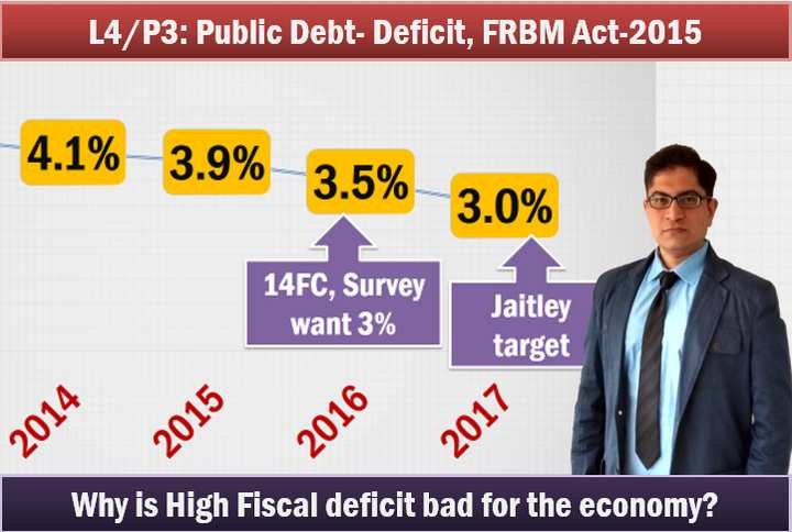 Budget 2015 Fiscal Deficit FRBM Act