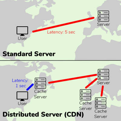 A standard server will have latency when delivering content over long distances. Adding cache servers closer to users allows for a reduction in latency.
