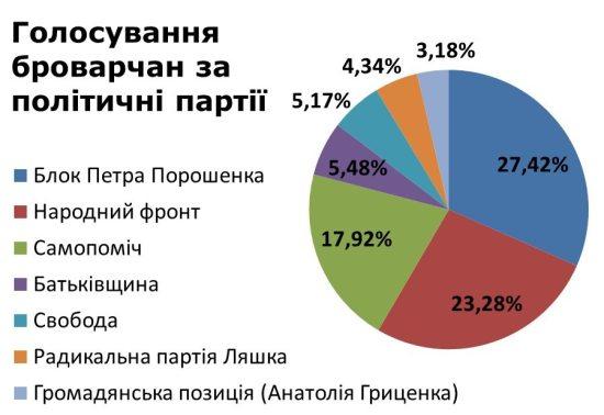Голосування 2014 партії 1