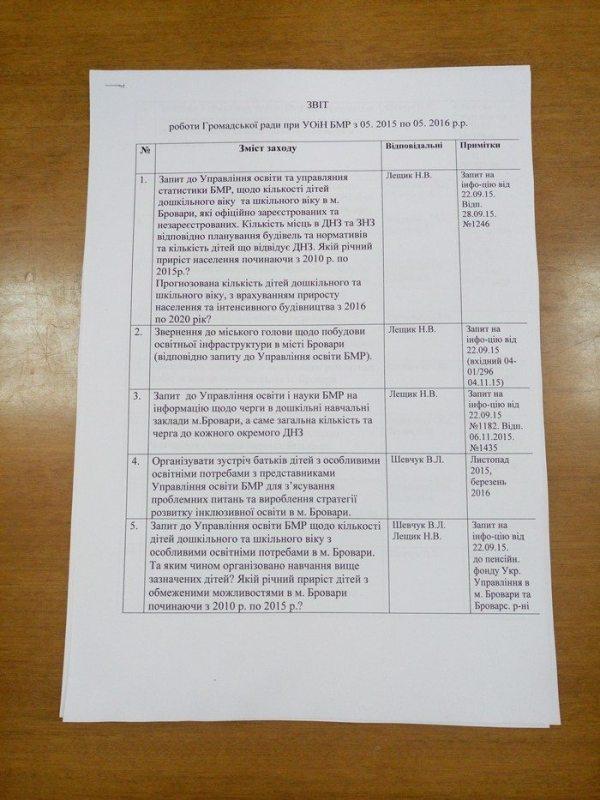 звіт, план ГР (3)