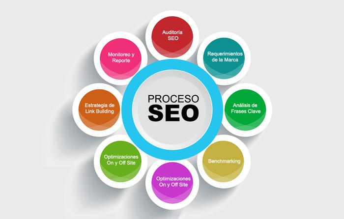Proceso SEO Posicionamiento Goolge Web