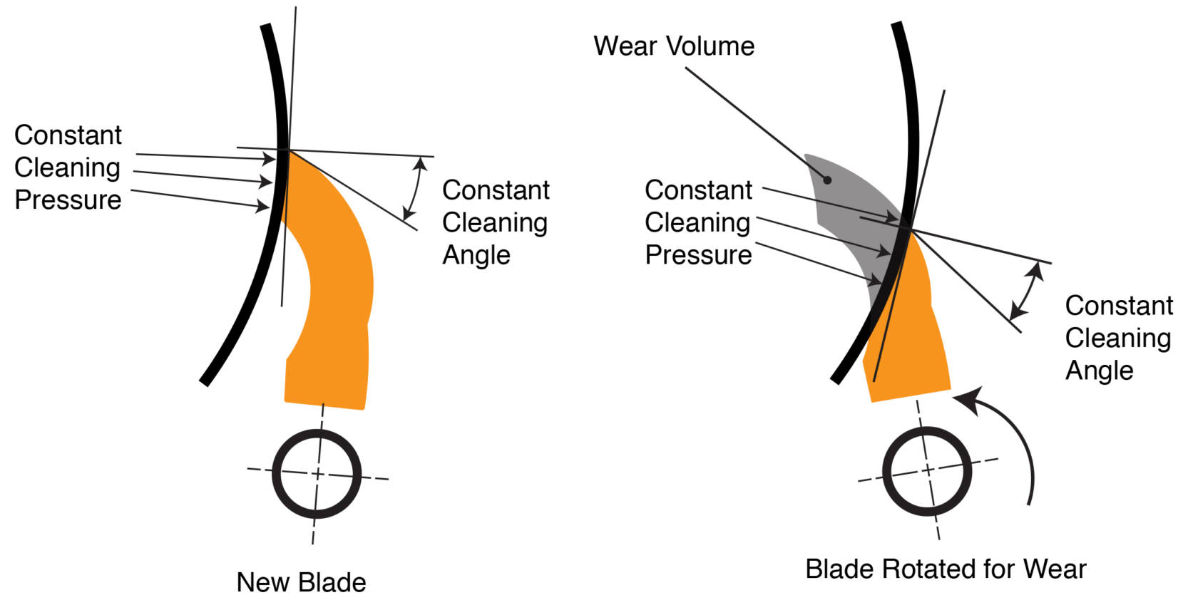 Optimize Belt Cleaner Tension To Maximize Performance And