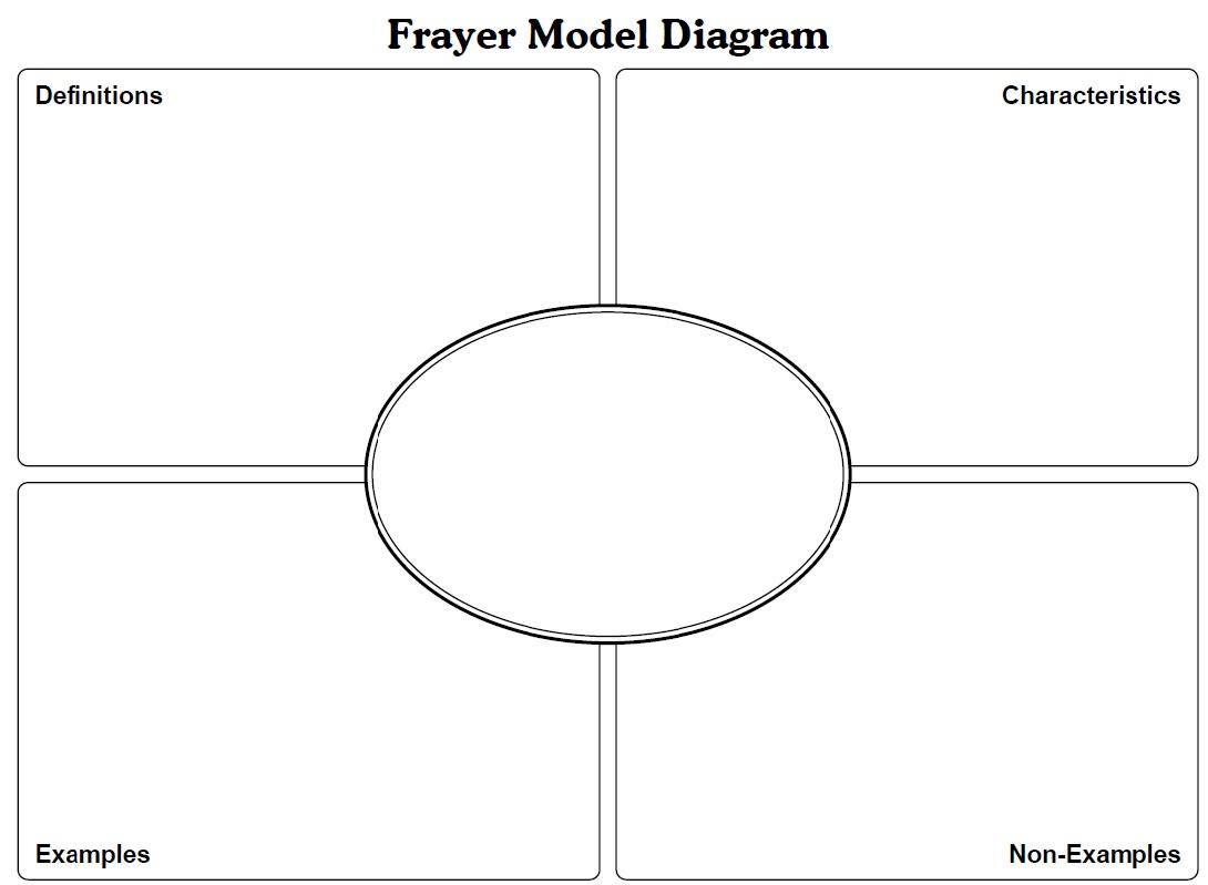Frayer Model For Vocabulary Mrstynunez