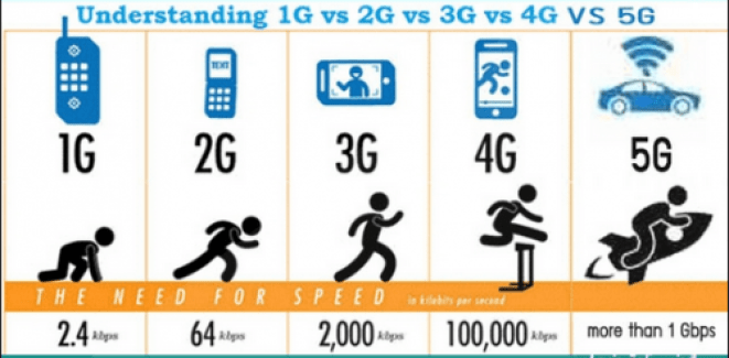 5G speeds show a vast improvement over others, including the current 4G technology.