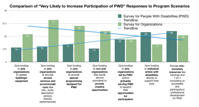 A bar chart showing survey responses for various funding program scenarios