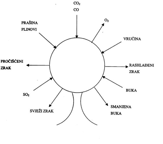 Shematski prikaz funkcija stabla