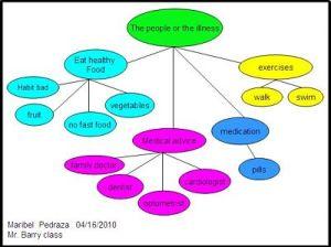 Mr Bakin's ESL Classes  Cluster Diagrams
