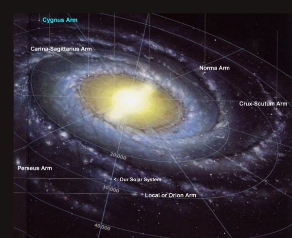 The Universe and the Milky Way Galaxy | MrBorden's Biology ...