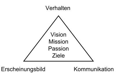 Corporate Identity Modell nach Birkigt