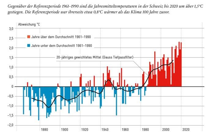 Warum sich gerade die Schweiz um effektiven Klimaschutz bemühen sollte