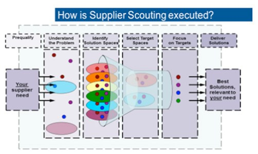 Supplier Scouting
