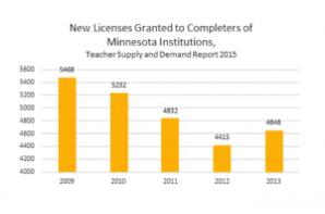 New Teacher Licenses MDE Report