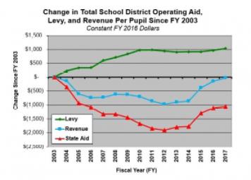 Change in MN School District Operating Revenue
