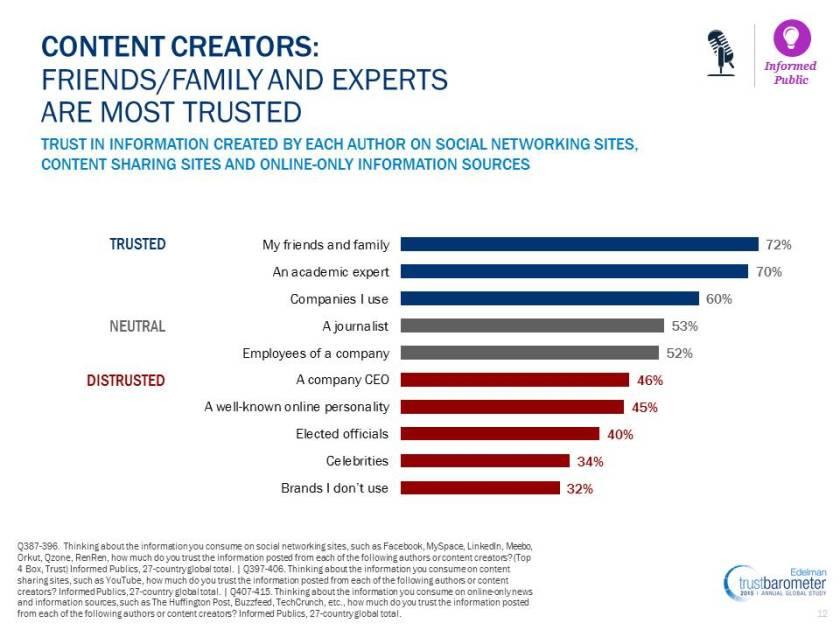 2015-edelman-trust-barometer
