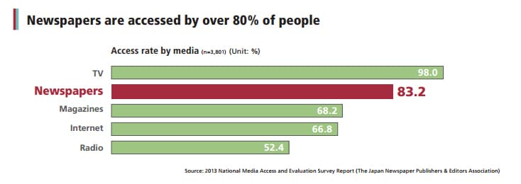 newspapers-are-accessed-by-over-80-percent-people