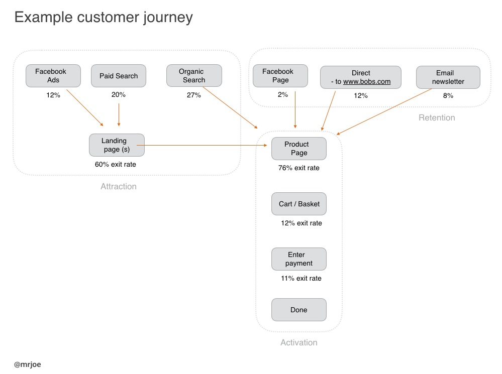 Example customer journey map for a UX review