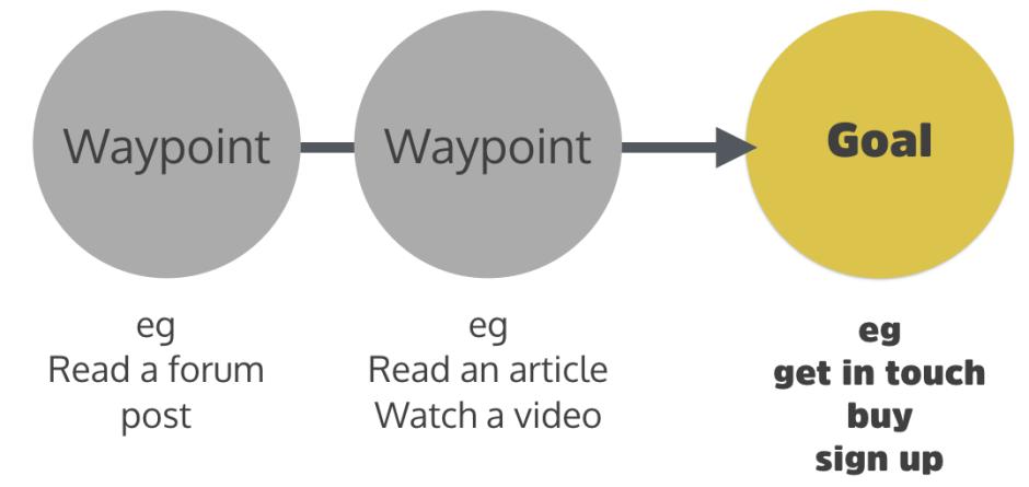User waypoints versus user goals