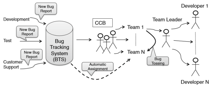 Automated bug assignment ensemble based machine learning in large automated bug assignment ensemble based machine learning in large scale industrial contexts ccuart Gallery