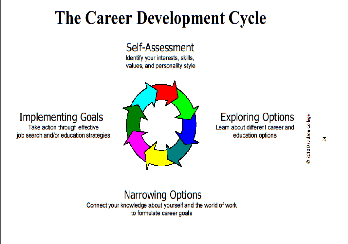 The Career Development Cycle Mr Leblanc S Classes