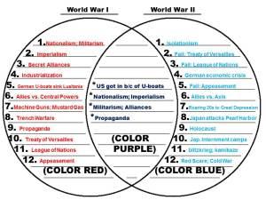 World War I vs World War II Venn Diagram | Mr Lhuillier