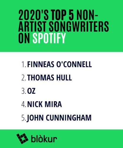 FINNEAS 榮登 2020 年在 Spotify 上世界第一的詞曲創作者! 3