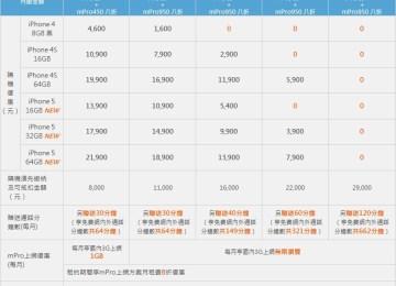 中華電信正式推出iPhone5費率