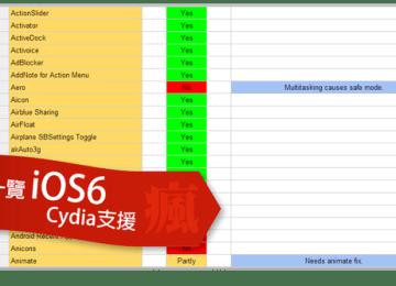 iOS6 Cydia插件相容性列表