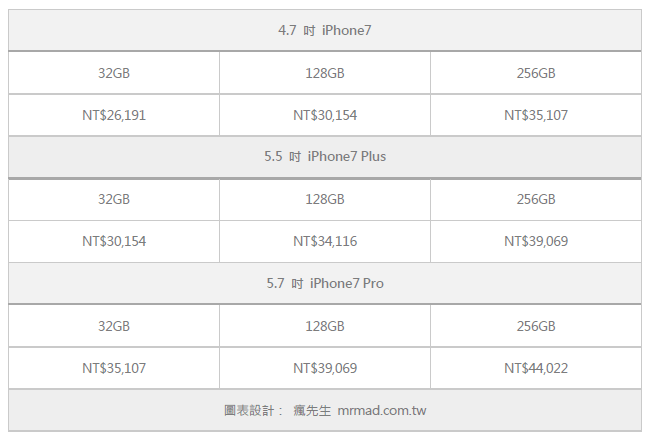 iphone7 price