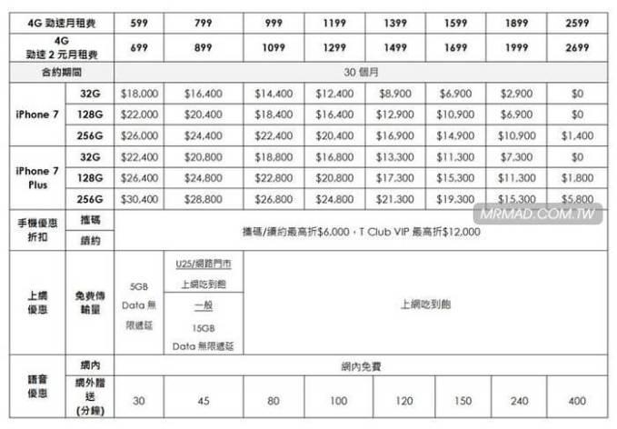 iphone7-7plus-taiwan-rates-5