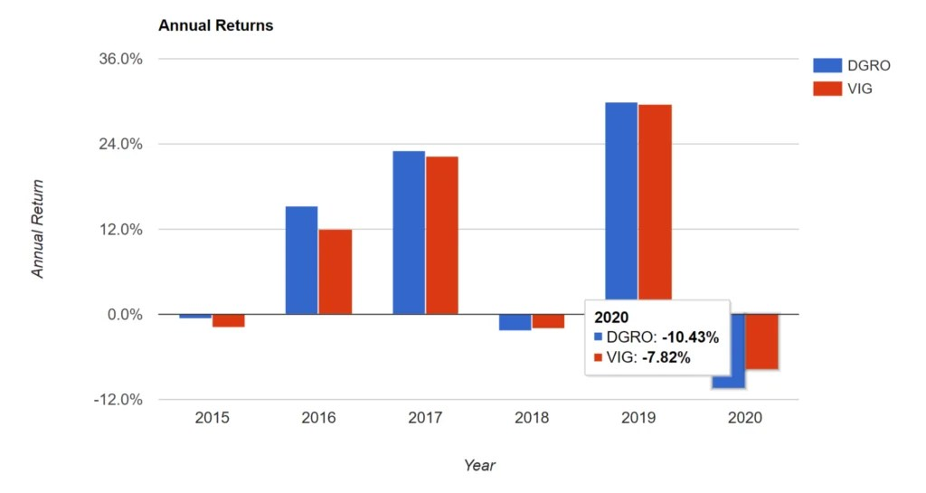 DGRO vs VIG: Annual Returns