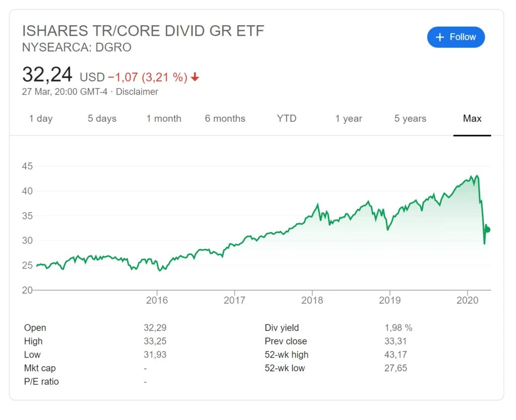 DGRO ETF Review: Performance