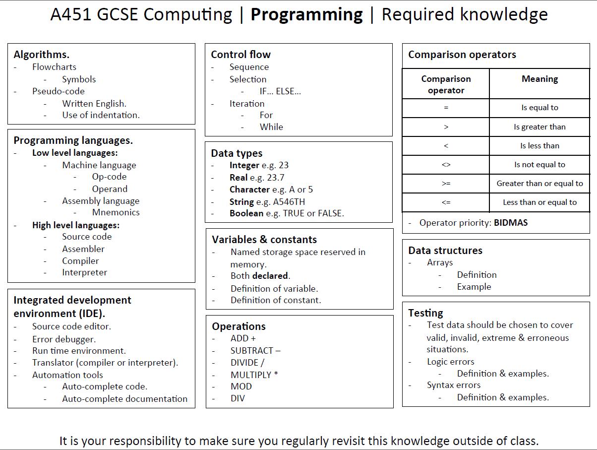 Gcse Computer Science Networks Revision Worksheet Database