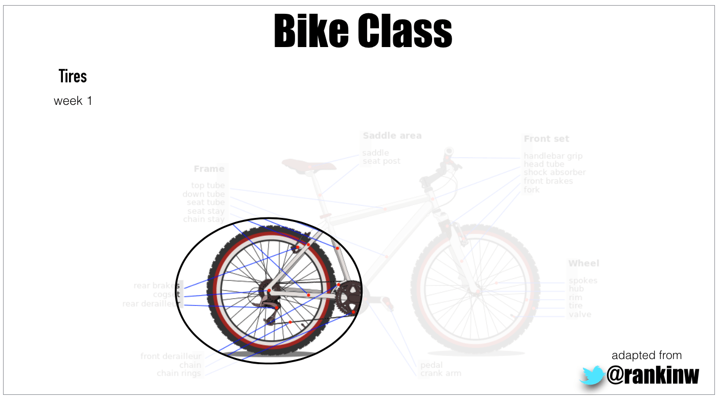 How learning to ride a bike is like/not-like learning math