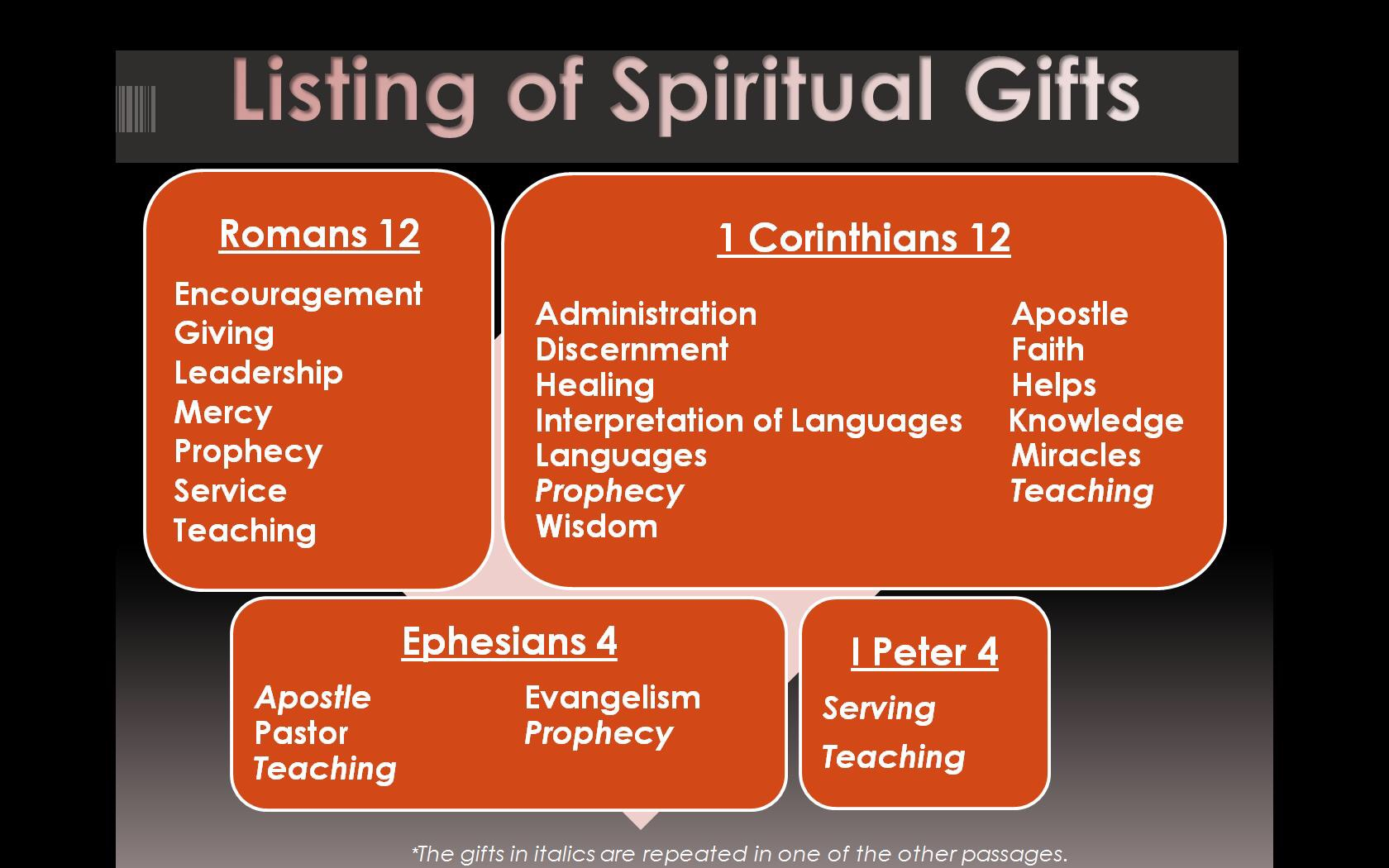 Spiritual Ts Let Us Use Them