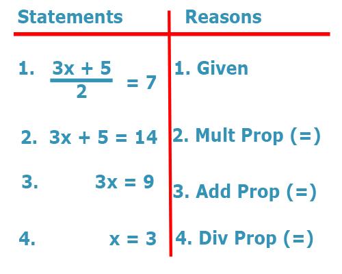 Geometry In Algebra Using Proof In Algebra