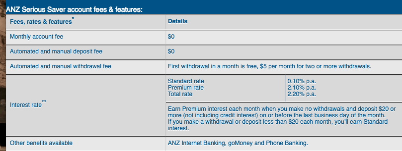 ANZ serious saver